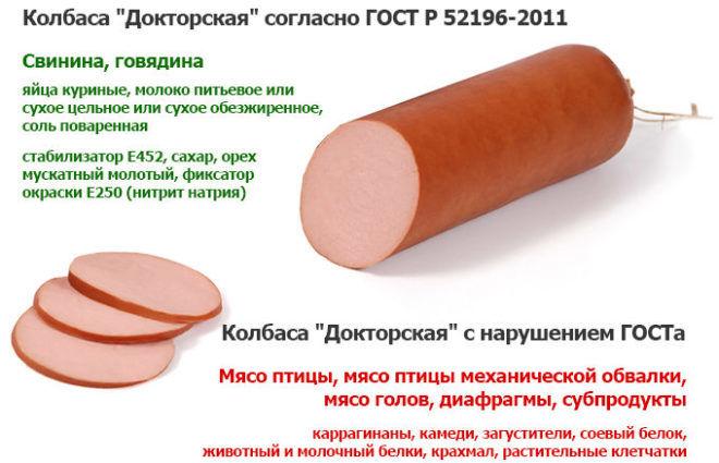 Состав вареной колбасы по ГОСТу