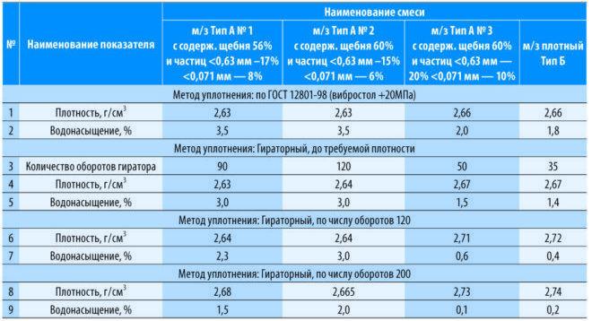 Сравнительная таблица асфальтбетонных смесей