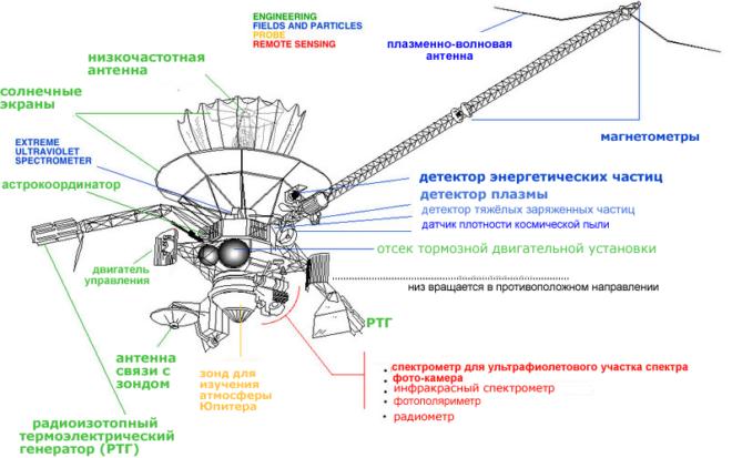 Строение космического аппарата