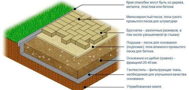 Структура основания тротуарной плитки