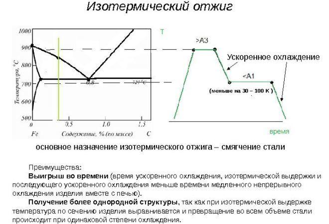 Суть изотермического отжига