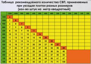 Таблица рекомендуемого количества