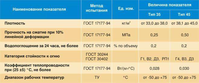 Технические характеристики экструдированного полистирола