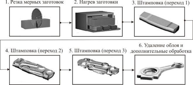Процесс обработки металла методом горячей штамповки