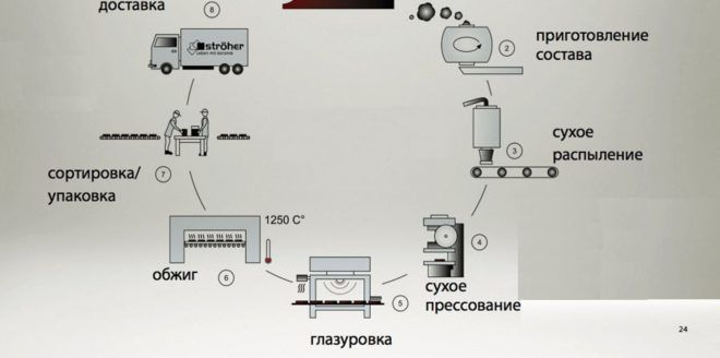 Технология сухой прессовки плитки