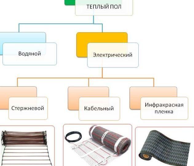 Типы электрического элемента.