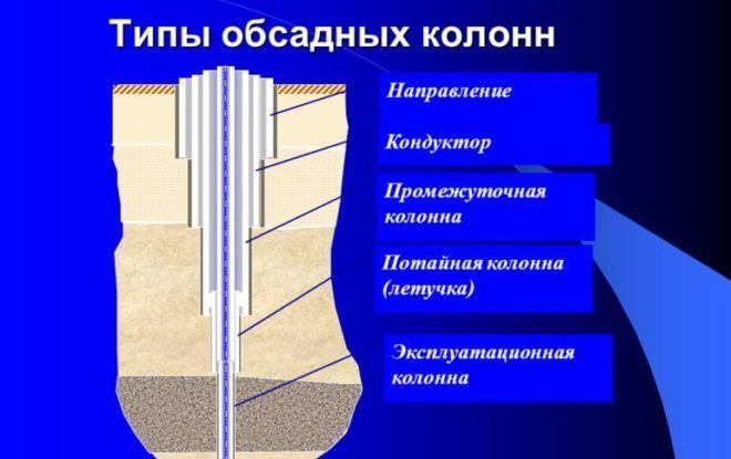 Типы обсадных колонн