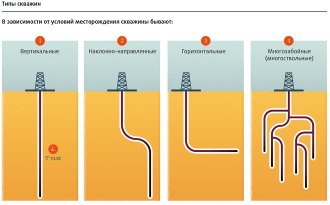 Типы скважин нефтегазовых скважин