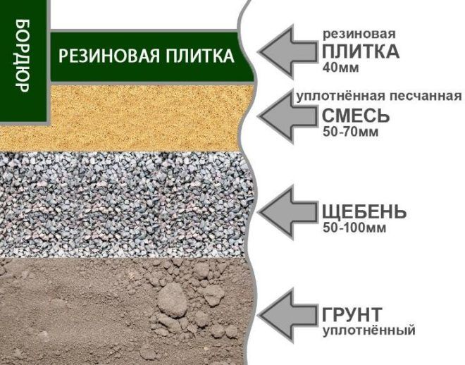 Укладка резиновой плитки на грунтовое покрытие