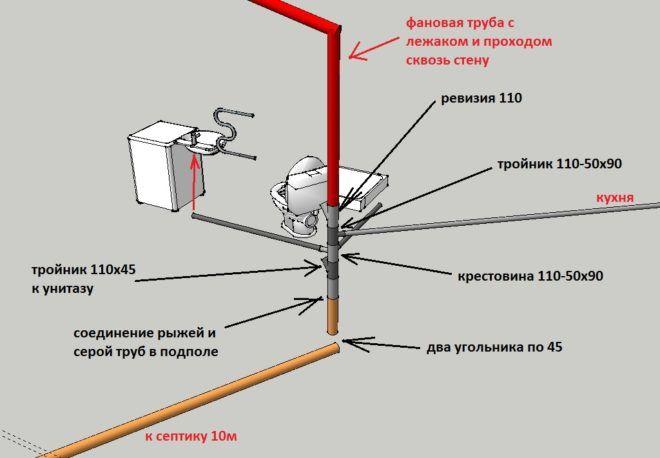 Схема установки фановой трубы