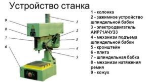 Устройство станка с электродвигателем