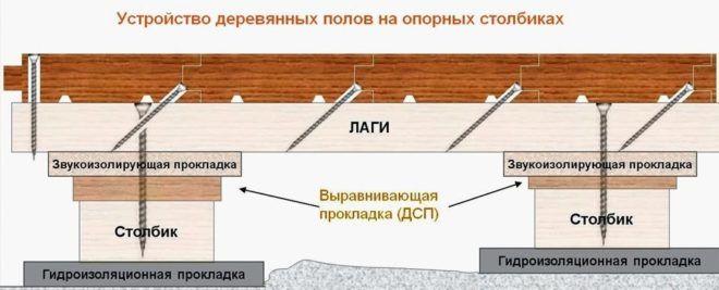 Устройство деревянных полов