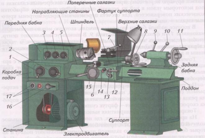 Устройство токарного станка 1а616