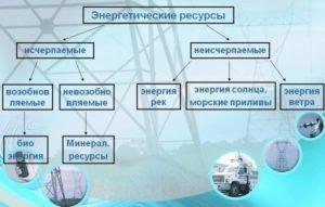 Значение энергетических ресурсов