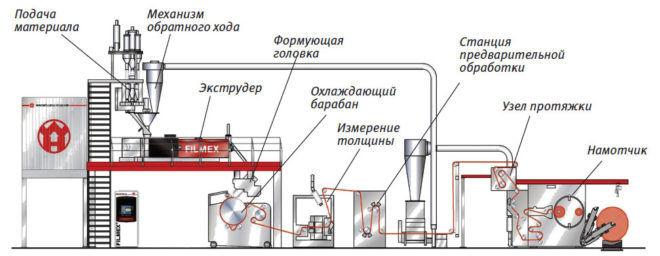 Экструзионное производство