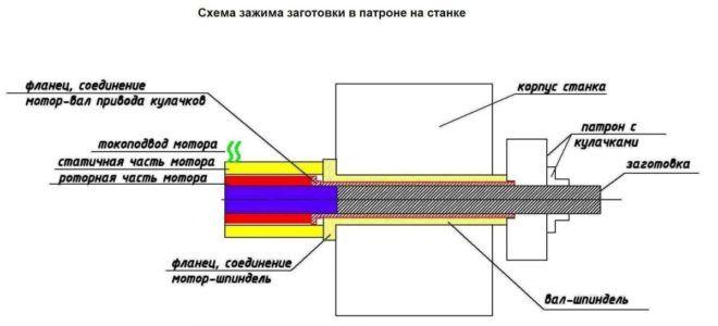 Фиксация патрона на шпинделе