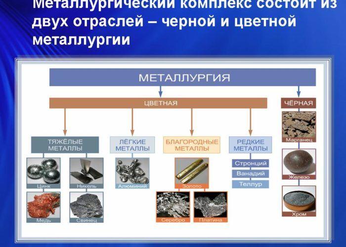 Отрасли металлургии
