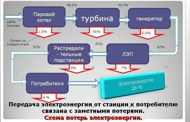 Производства электроэнергии