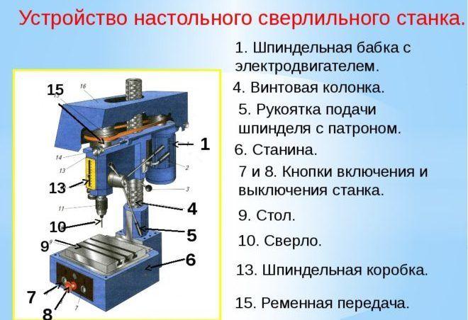 Устройство сверильного станка