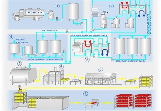 Состав оборудования и технологических операций