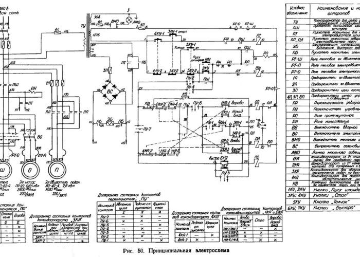 Схема ЧПУ