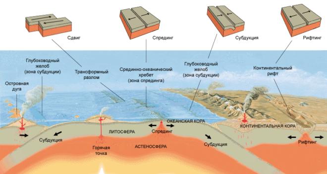 Тектонические сдвиги земной коры