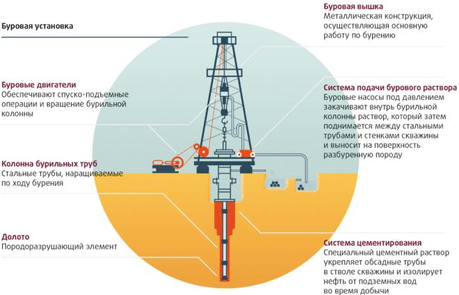 Бурения нефти