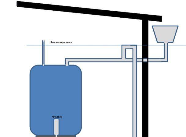 Автономная система сбора осадочных вод
