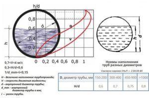 Гидравлический расчет на наполняемость и угол уклона