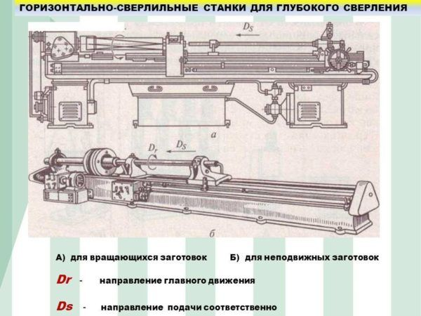 Горизонтально-сверлильные агрегаты для глубокого сверления неподвижных деталей