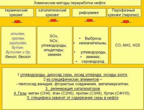Химические методы переработки нефти