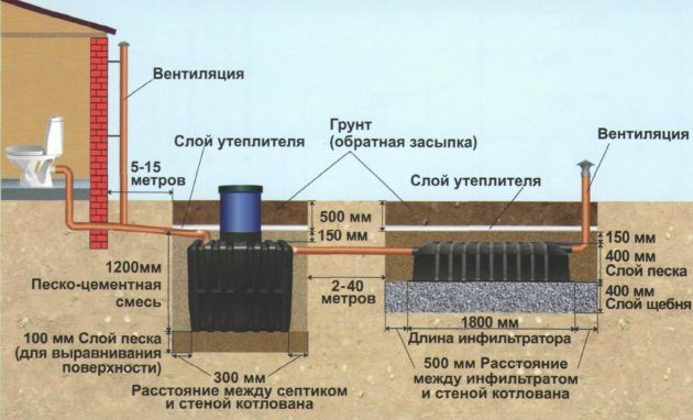 Инструкция по установке септика