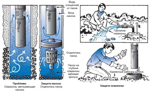 Как очистить скважину от песка
