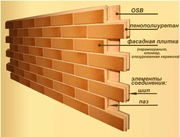 Конструкция фасадной термопанели