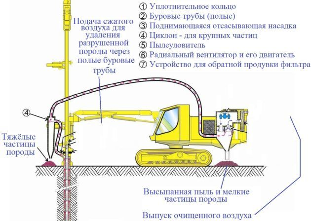 Оборудование для продувки скважин сжатым воздухом