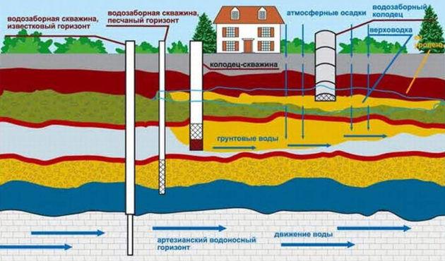 Общая схема залегания поземных вод для колодцев