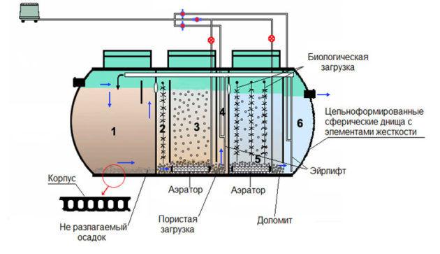 Обустройство емкостей для хранения и переработки сточных вод