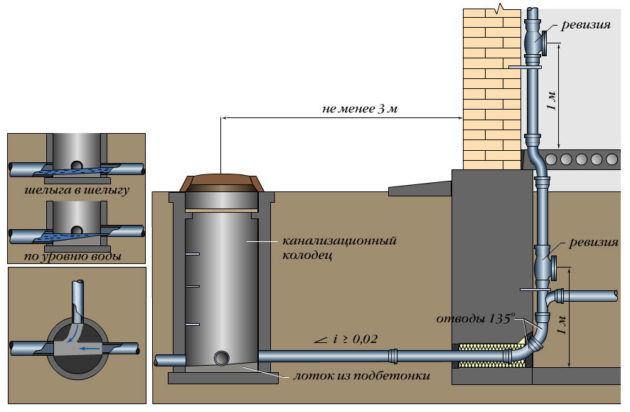 Обустройство внутренней канализации