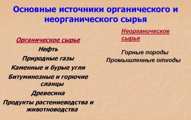 Основные виды сырья