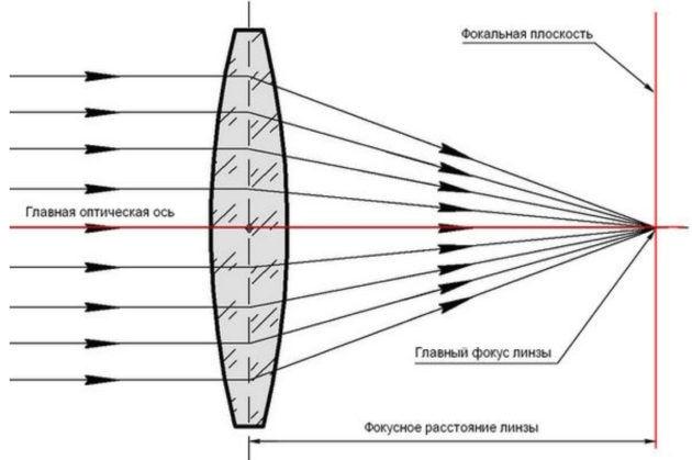 По светодиодному лазеру настраивается и фокусирующая линза