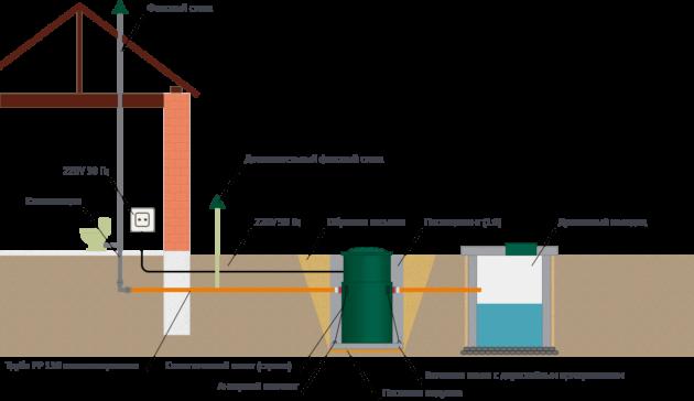 Принципиальная схема системы очистки сточных вод