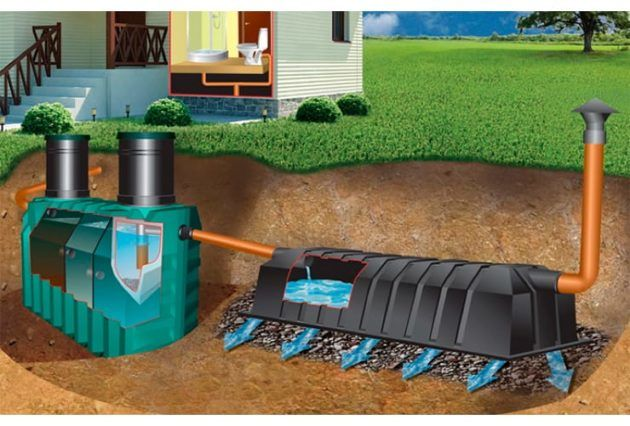 Расчет и выбор оптимального оборудования для автономной канализации