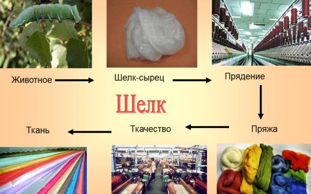 Шелковые ткани