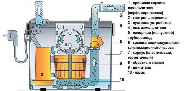 Санитарный насос для принудительной канализации