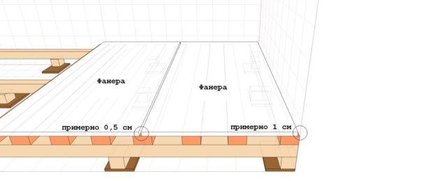 Схема монтажа фанеры