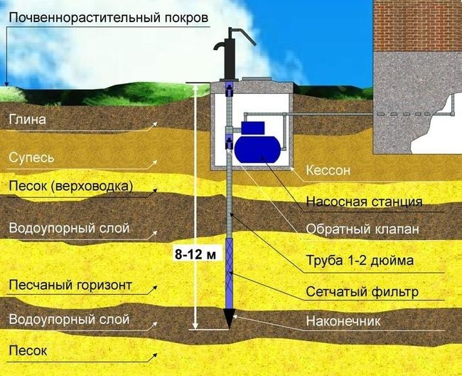 Схема обустройства песчаного колодца