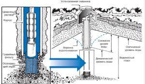 Схема работы установки для бурения скважины