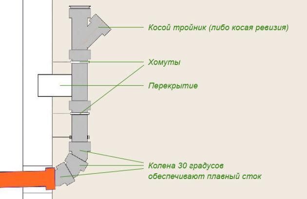 Схема соединения стояка с трубой наружной канализации.