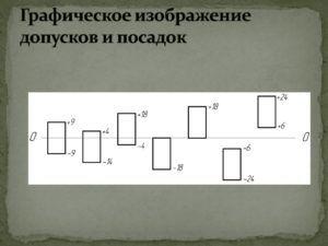 Графическое изображение допусков и посадок