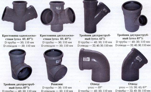 Стандартные диаметры вспомогательных канализационных изделий